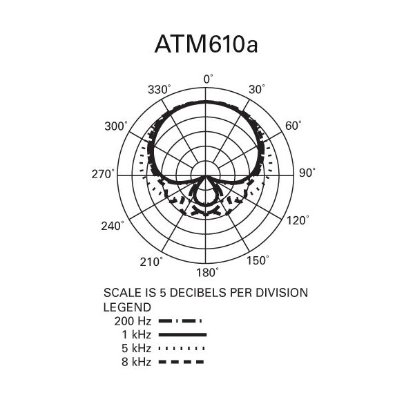 Audio-Technica ATM610a Hiperkardioid dinamikus vokál mikrofon