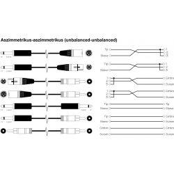 PROFESSZIONÁLIS aszimmetrikus - aszimmetrikus kábel rendelésre