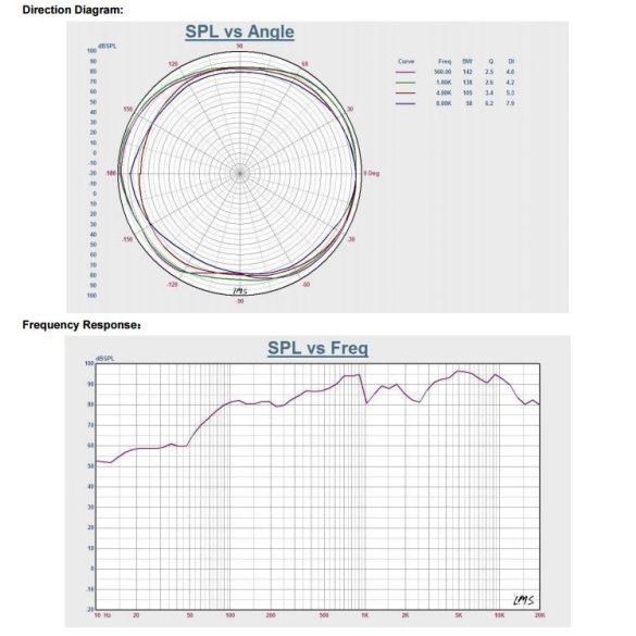 ITC T205A 5″+1,5″ álmennyezeti hangszóró 1.25W, 2.5W, 5W, 10W/100V fém rács, ABS keret